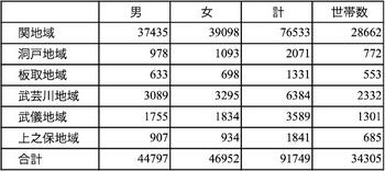 関市の地域別人口 2015年4月1日現在.png